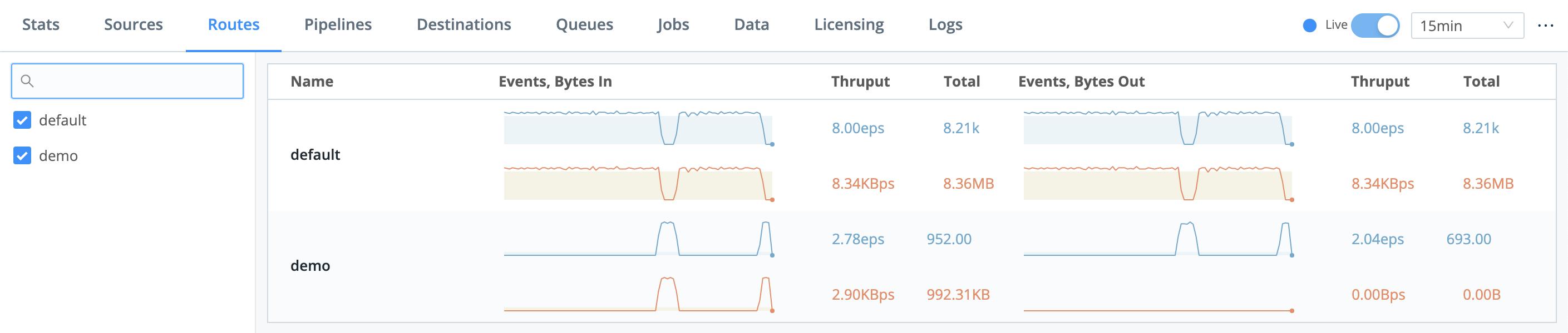 Monitoring data flow through Routes