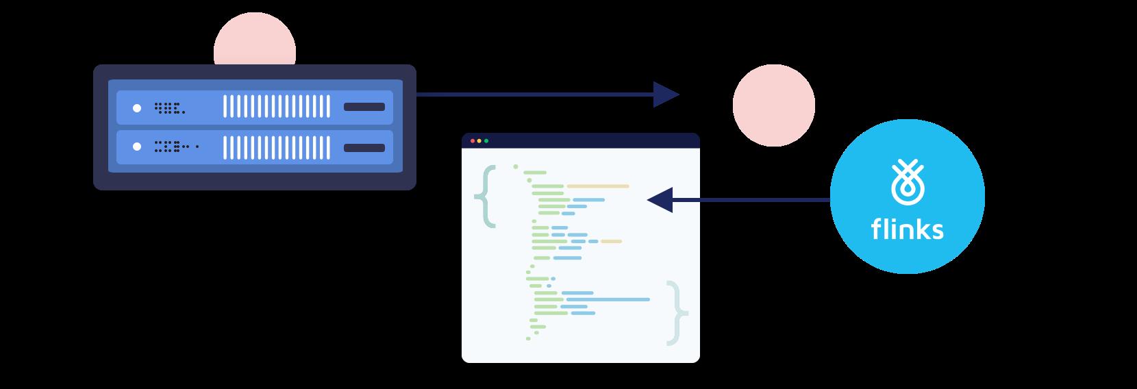 Make API Calls
