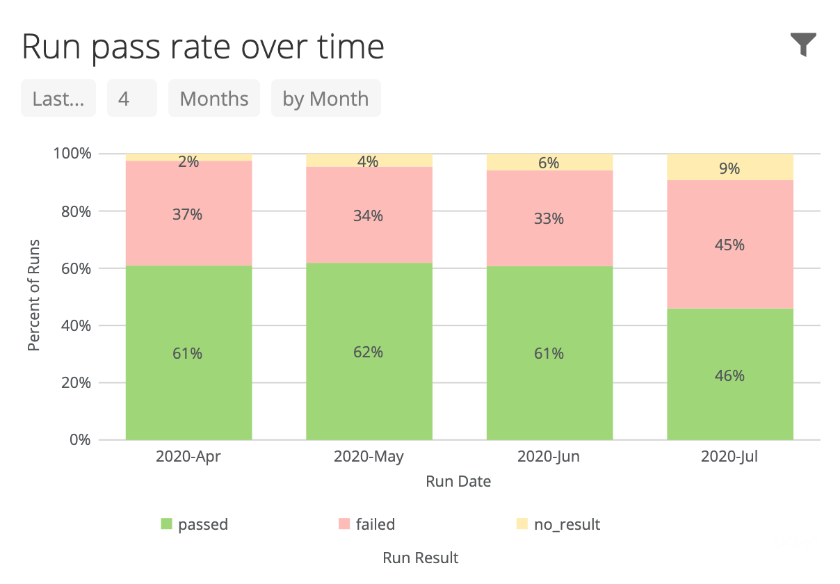 Pass rates over time.