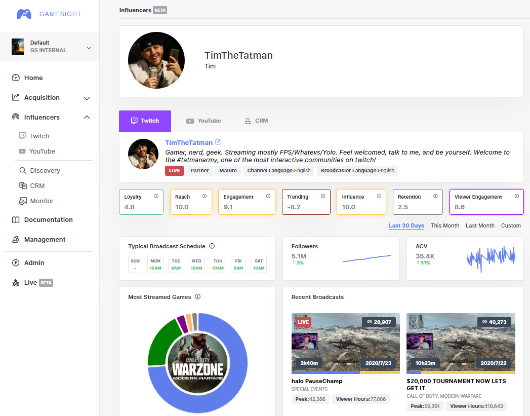 Example influencer profile