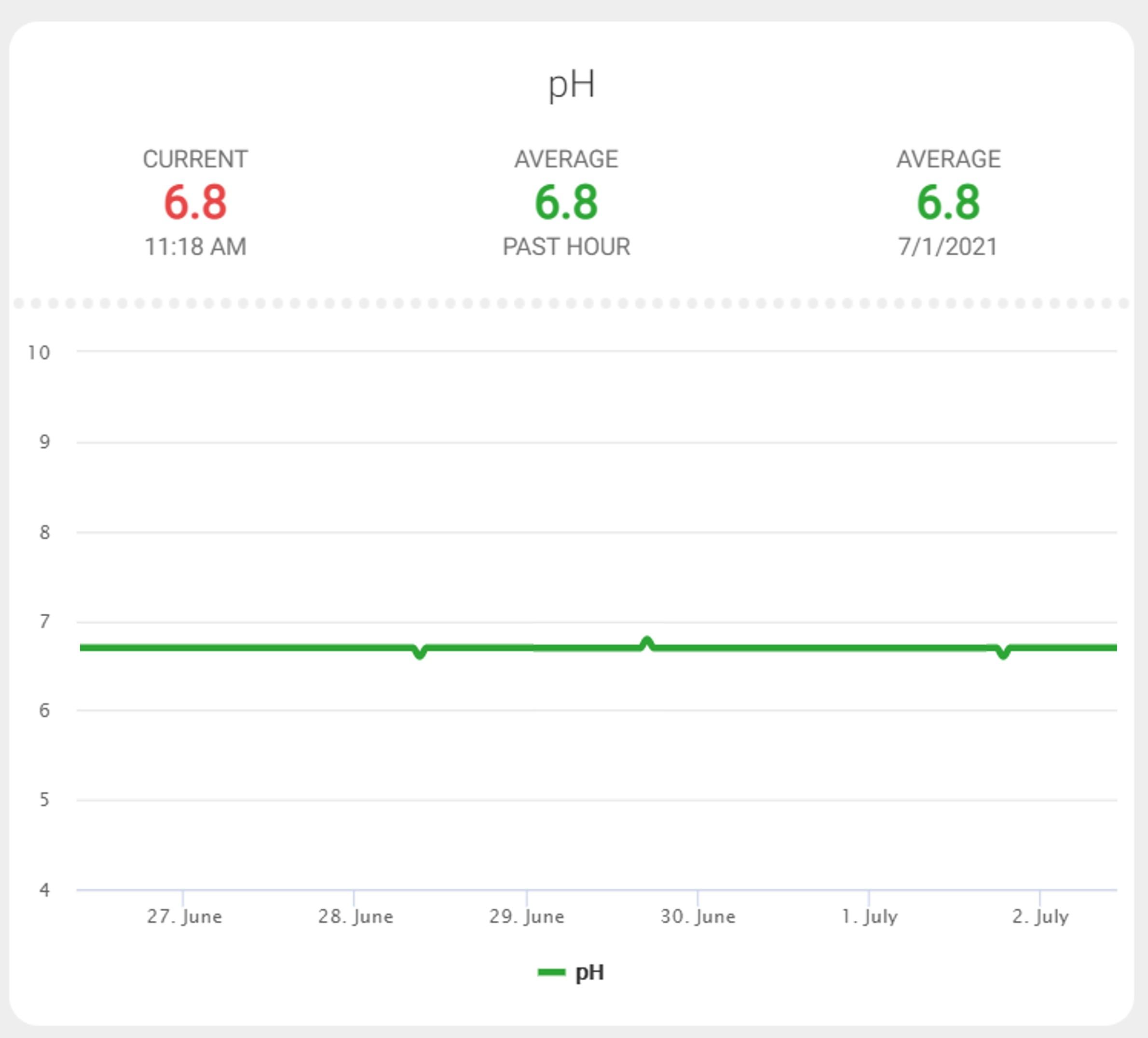 Evolution du pH sur l'interface du hub et stabilisation autour de 6,8.