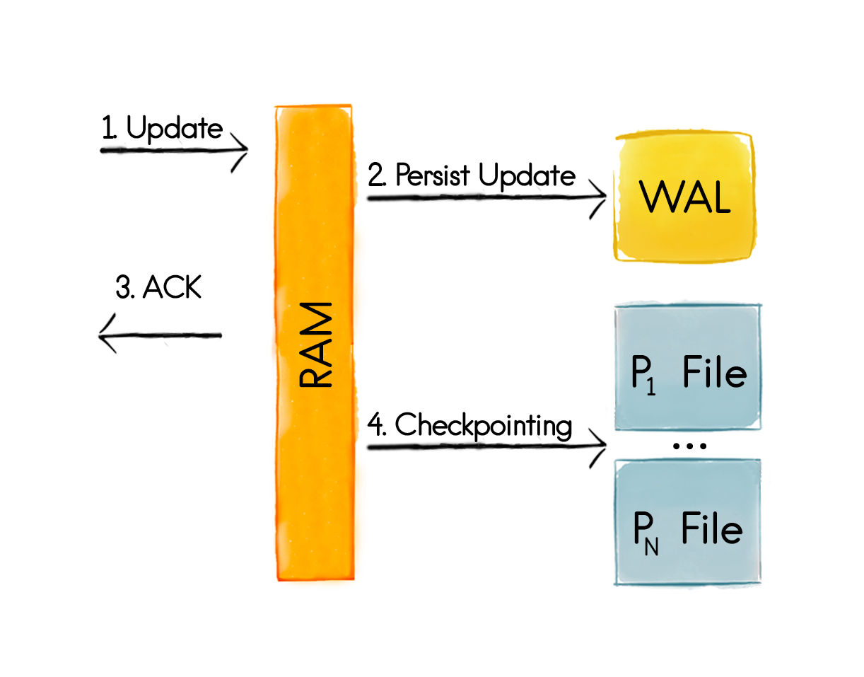 WAL and Checkpointing