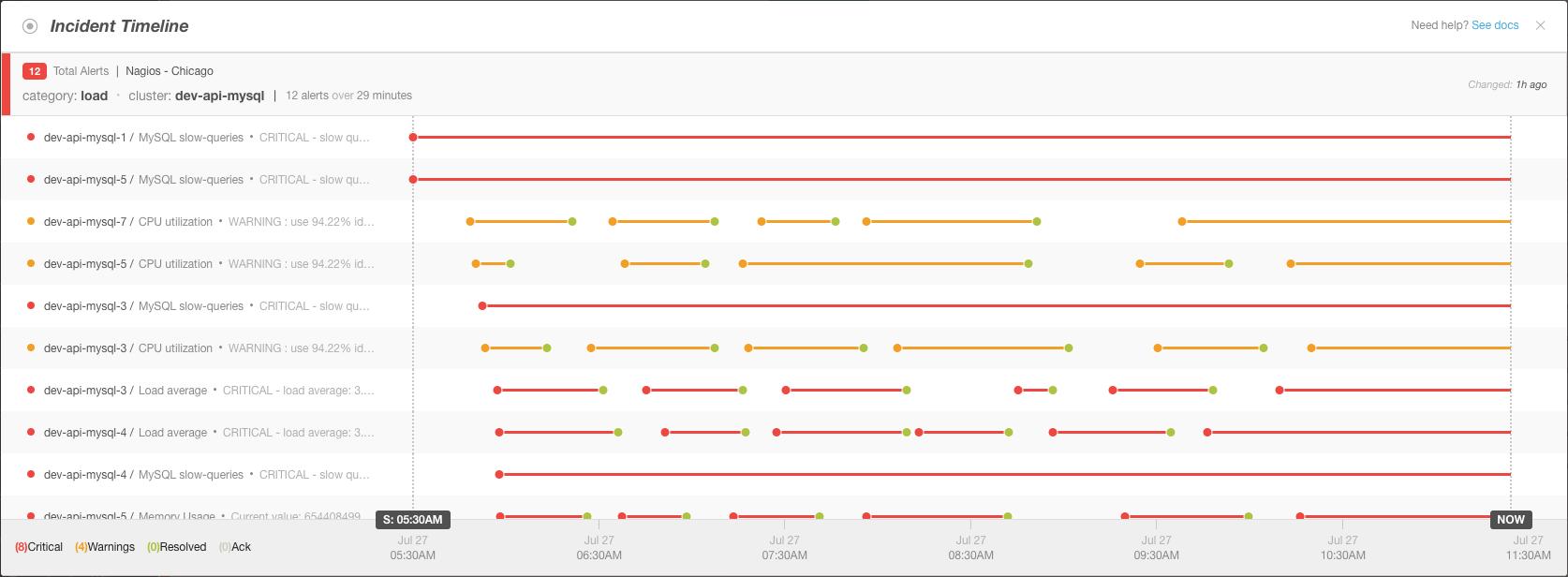 Multi-Node Correlation Timeline