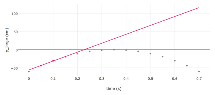 To get the next velocity, unselect the first data point, and select the fourth data point. Now the slope shown in the linear regression formula is the slope at t=0.1s.