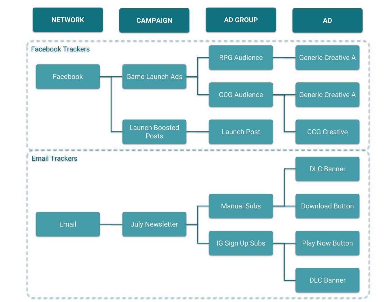 Example Tracker Hierarchy