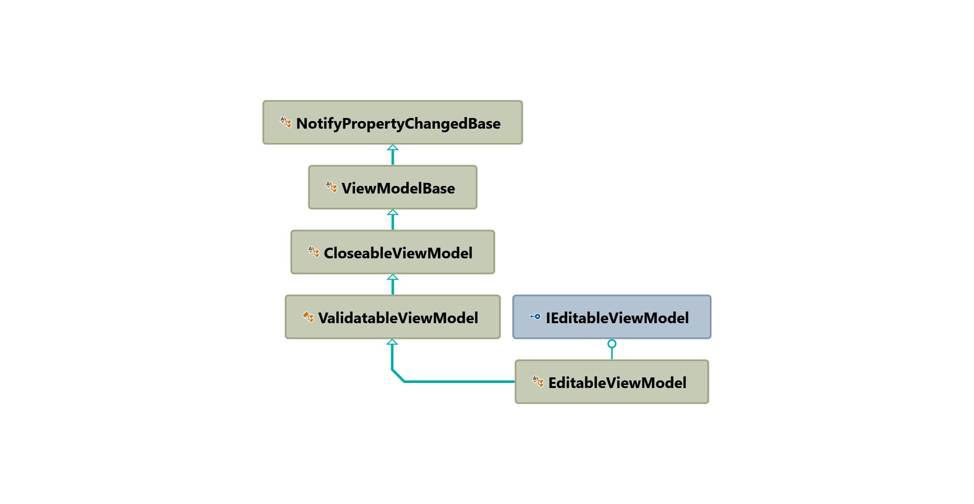 EditableViewModel inheritance hierarchy diagram