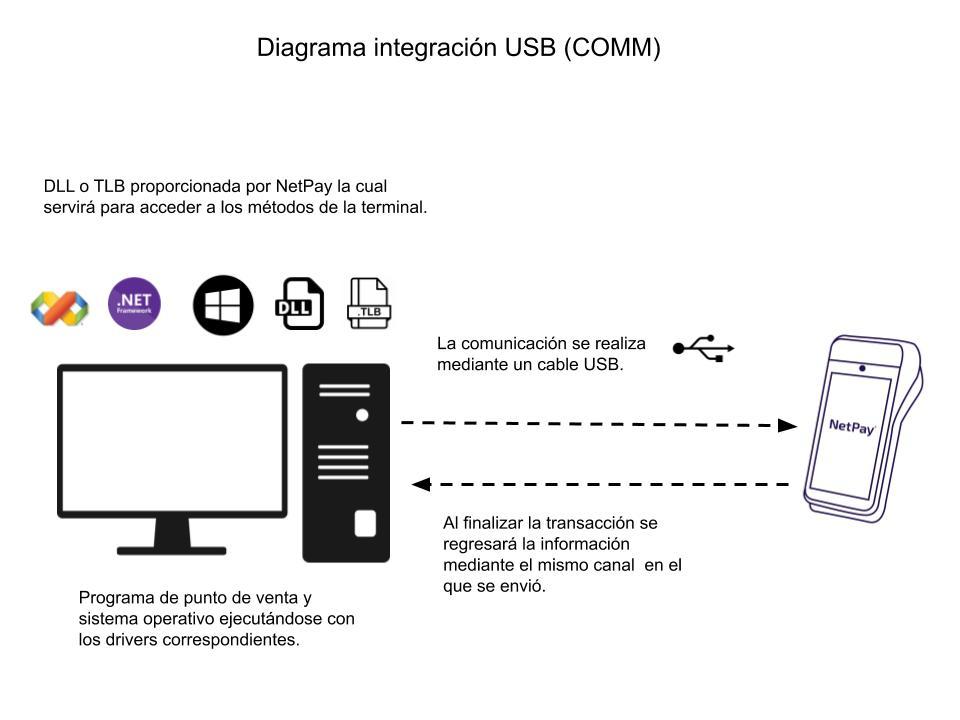 Diagrama de Integración COMM