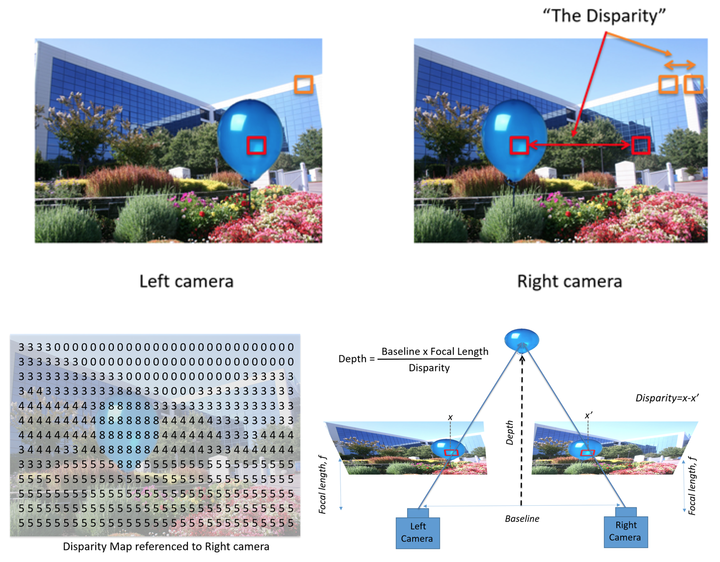 Figure 7. Stereo depth perception. The left and right images will see the same scene from different viewpoints. Objects that are closer will shift a certain number of pixels (or disparities) along the horizontal axis (epipolar). The resulting disparity map can be converted to a depth map using triangulation.