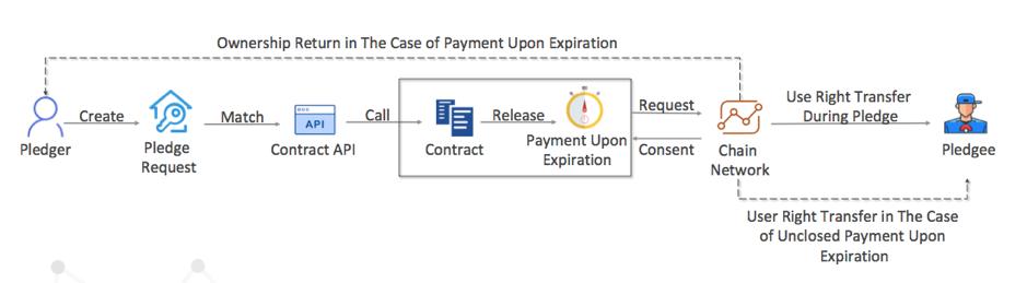 Process of Assets Pledge