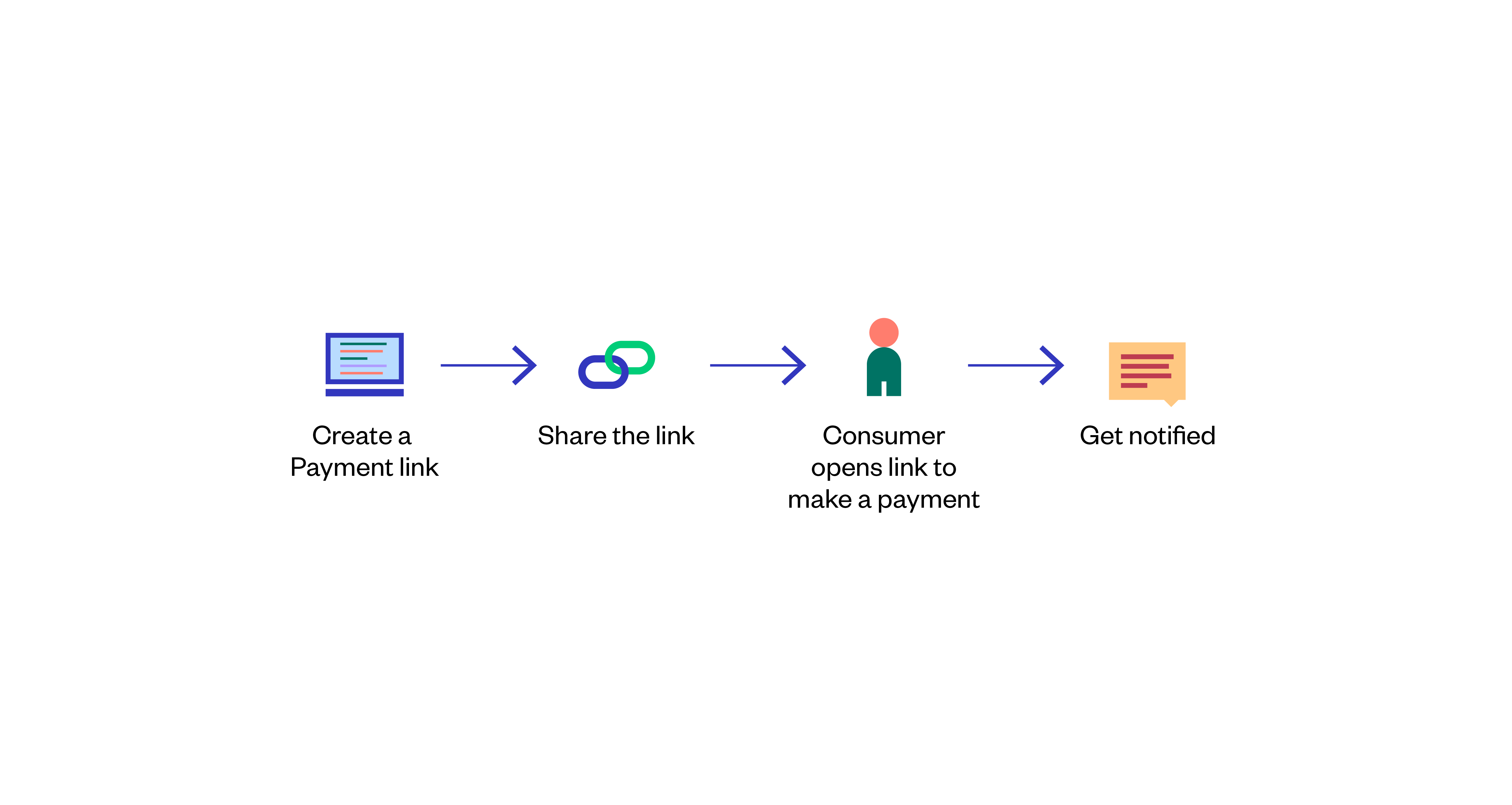 Payment link workflow