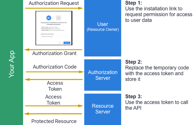 OAuth 2 0 and App Creation