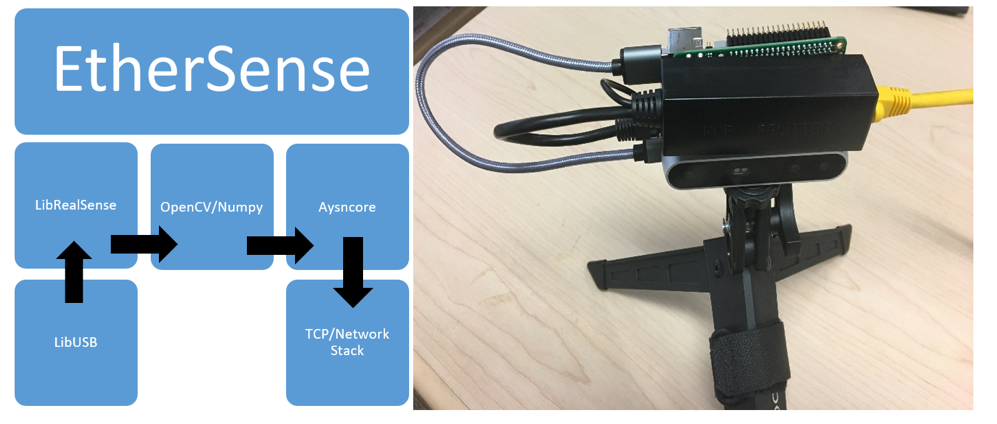 Figure 2: Software and Hardware overview for an EtherSense server that transmits video streams from a RealSense camera over ethernet.
