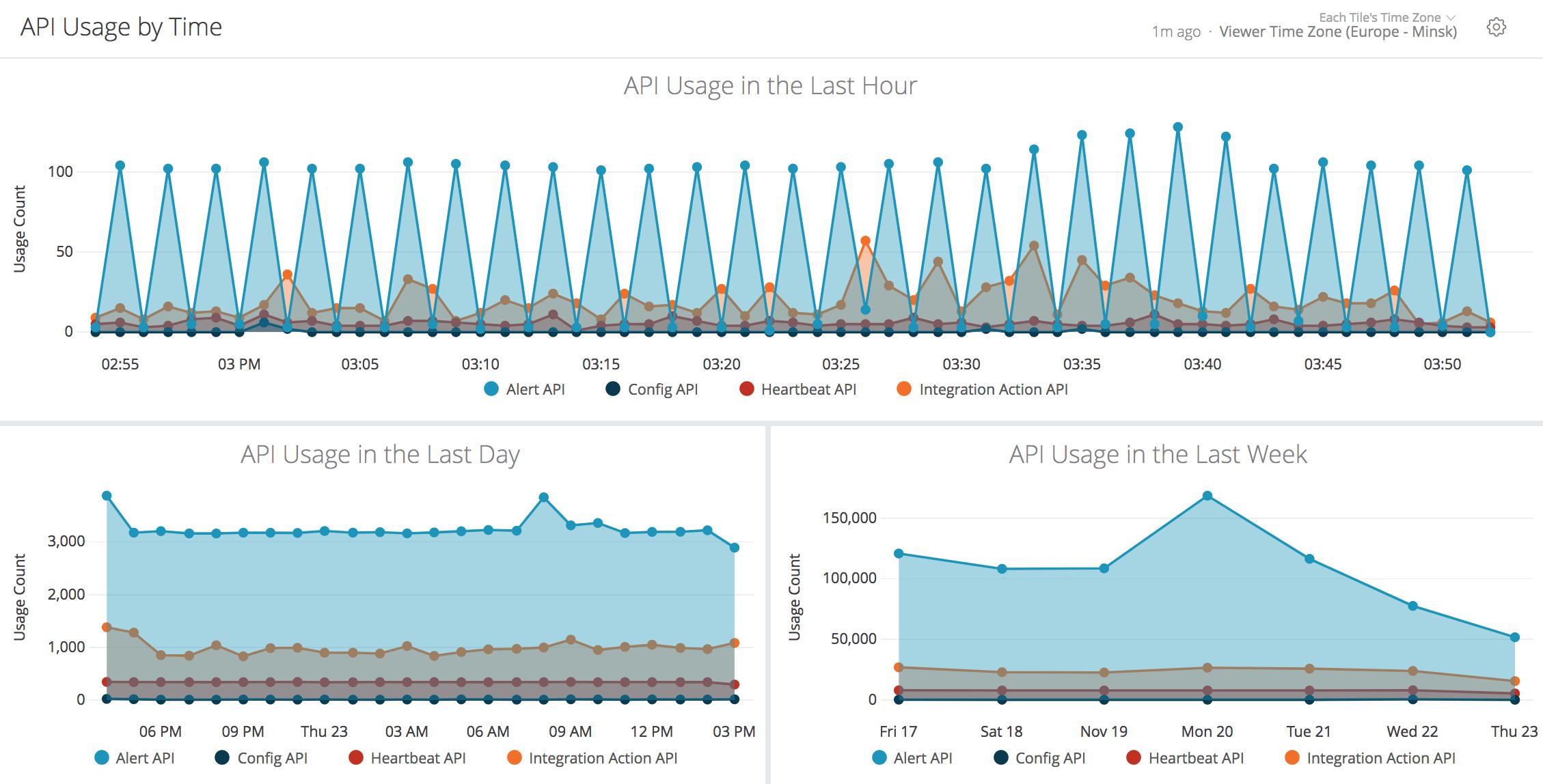 API Usage Reports