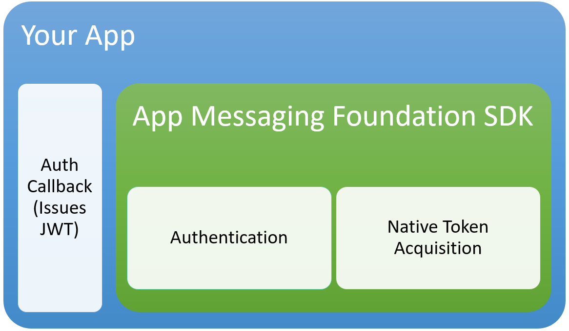 Integrating the App Messaging Foundation SDK into your App