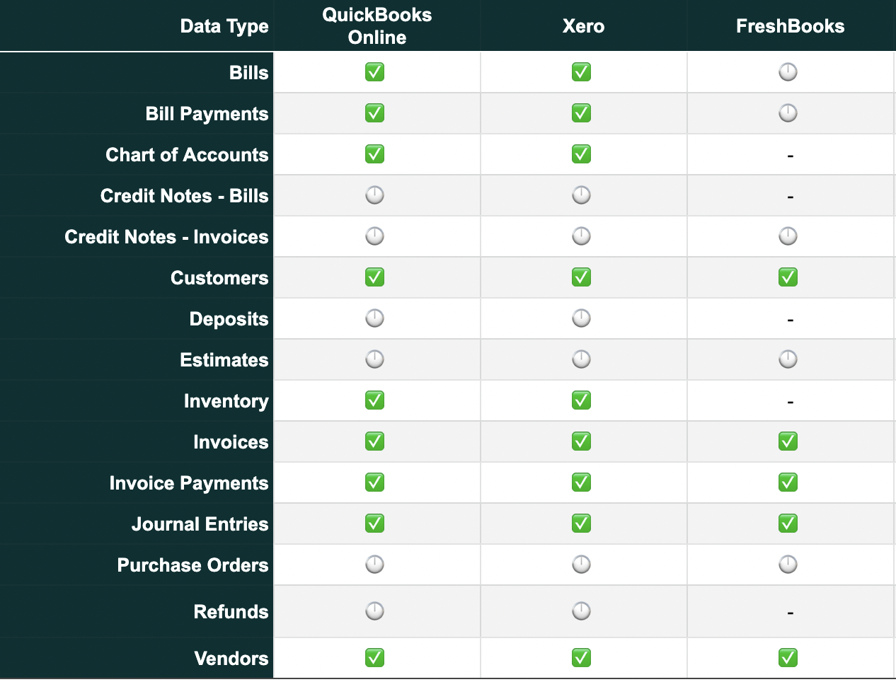 Supported Push Data Types. Click to Expand.