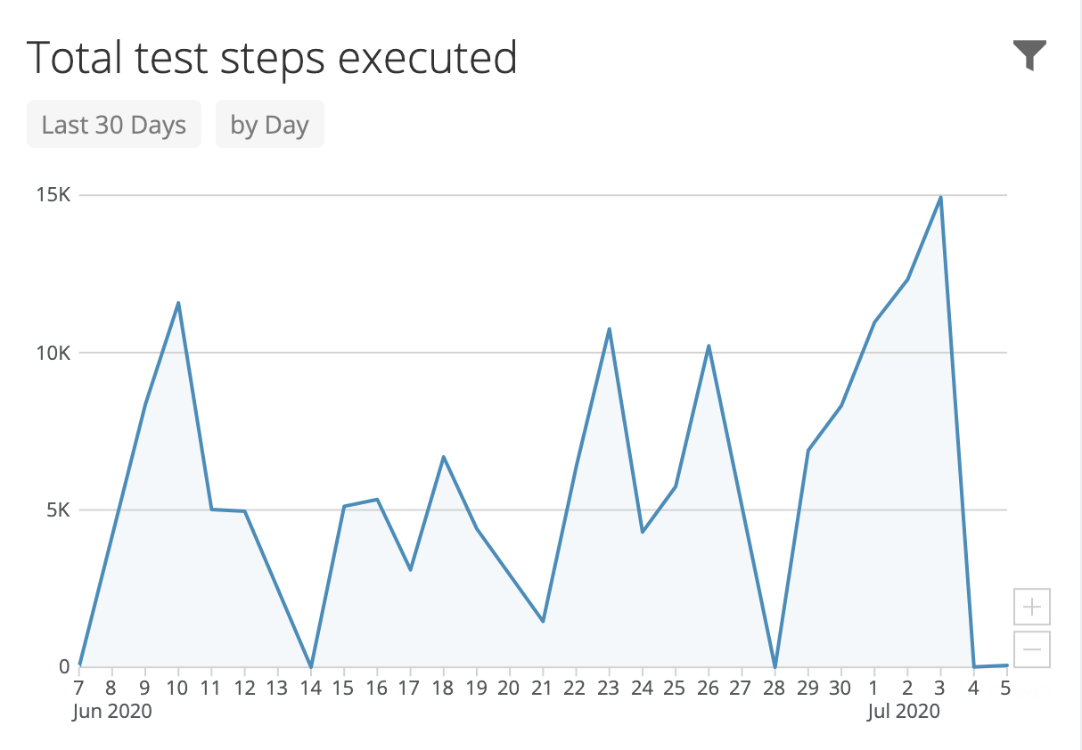 Usage patterns and fluctuations over time.