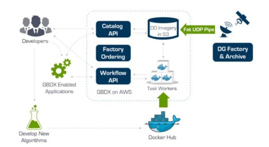 GBDX dataflow diagram.