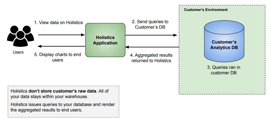 How Holistics work with Customer's Data Warehouse
