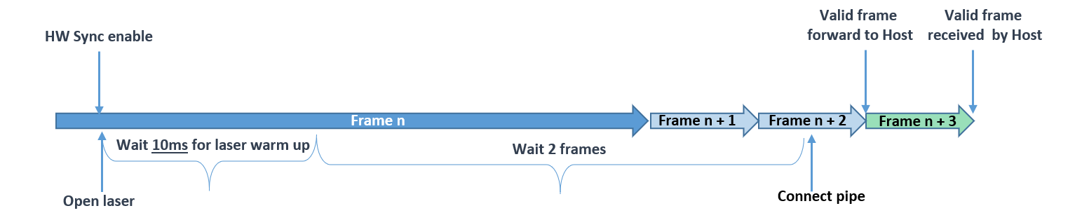 Figure 10. Enable received at least 10ms before end of frame.