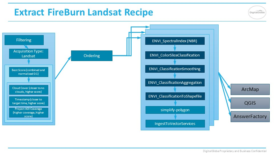 FireBurn Landsat Answer recipe slide