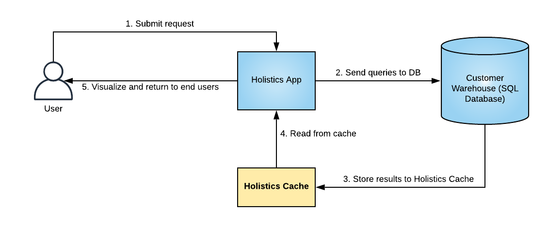 How Holistics cache works