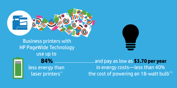 HP PageWide Technology is the industry's most energy-efficient printing!