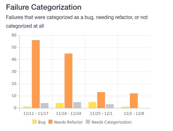 A failure categorization metrics example.