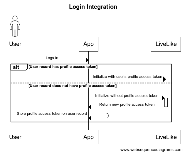 An existing user logging in to an app with the LiveLike SDK integrated.