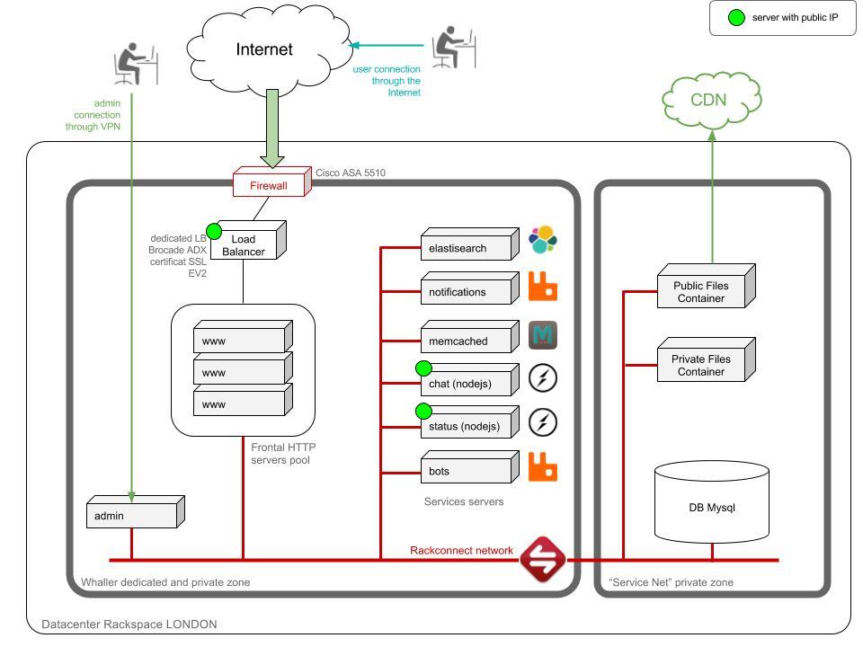 Schéma de l'infrastructure whaller.com