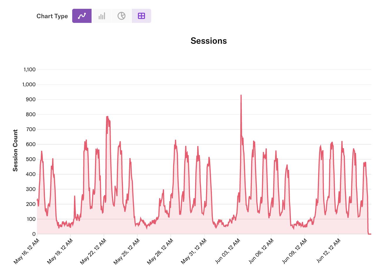 Day/Time Matrix Analysis