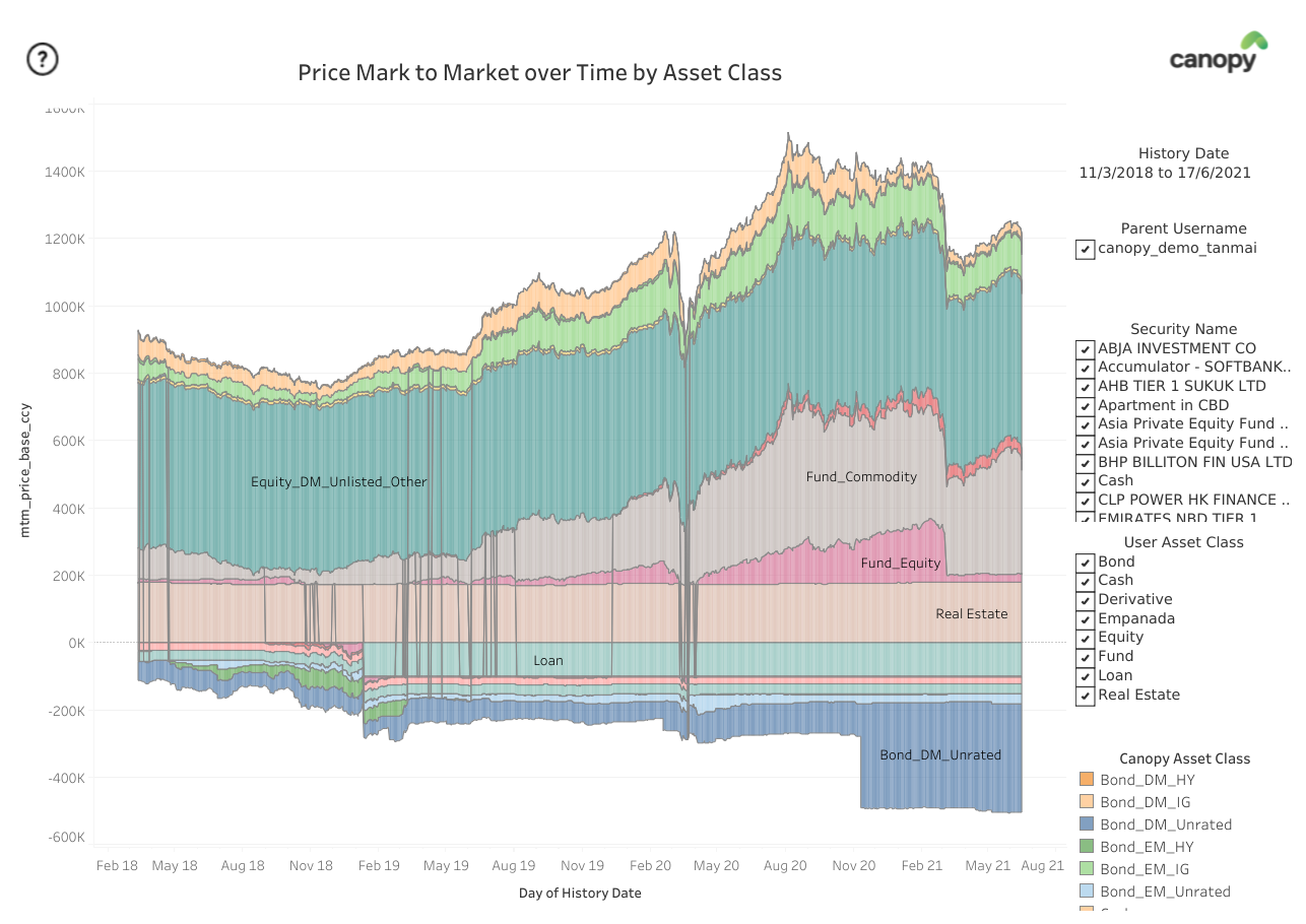Evolution of Price Mark to Market over time (similar chart for Fx Mark to Market or combined effect is possible)