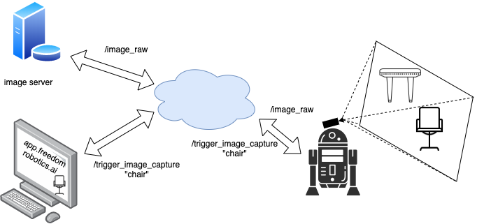 Label images from anywhere while the robot is in operation and trigger a save to a remote server.