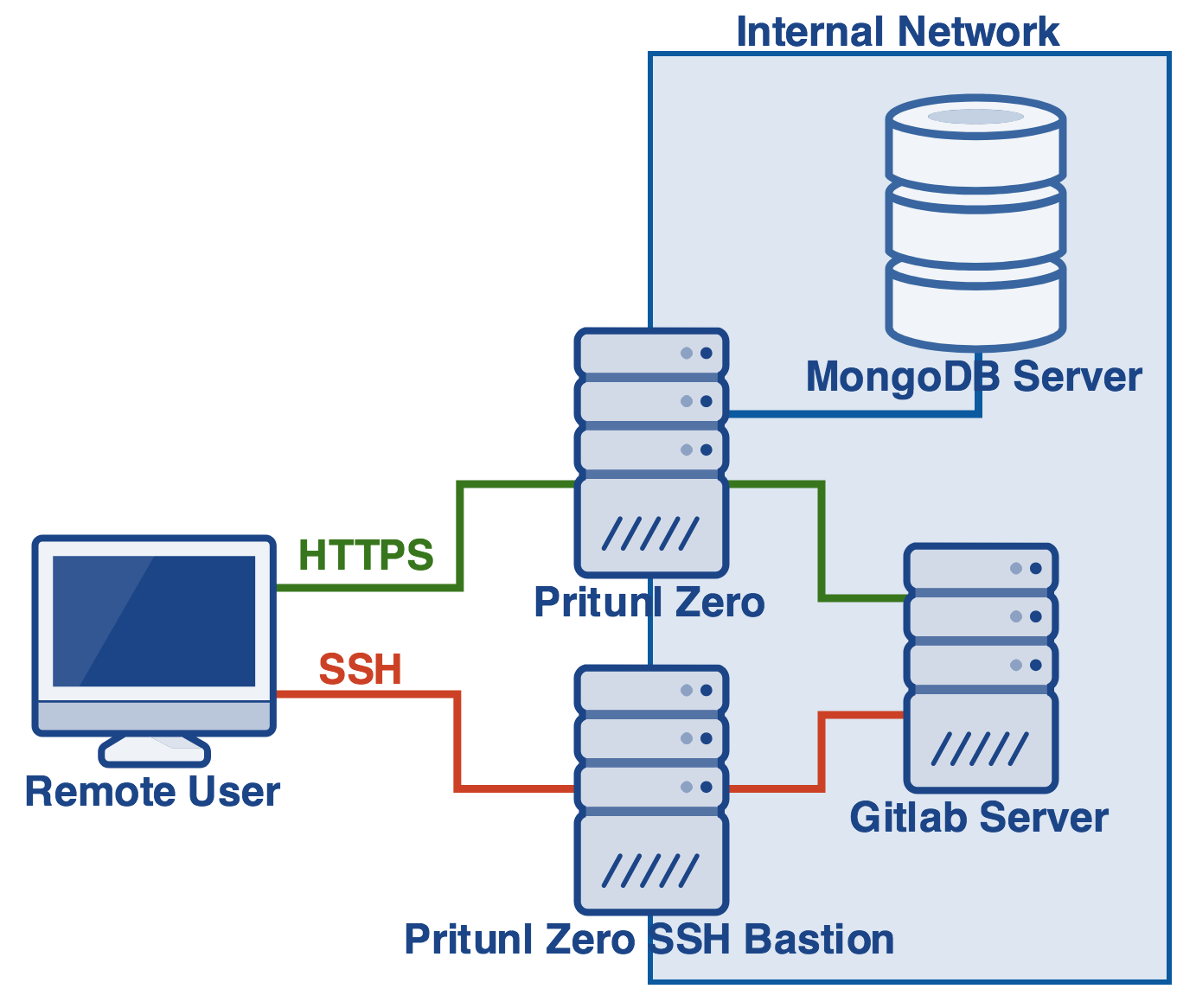 Gitlab ssh 1betcityfo Image collections