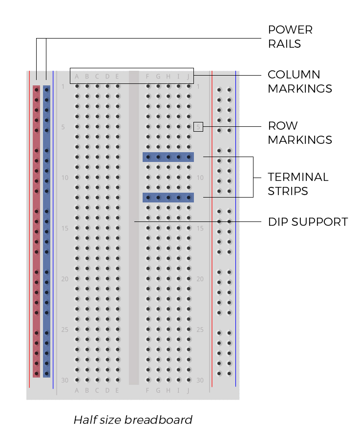 Simple diagram showing each part of the breadboard.
