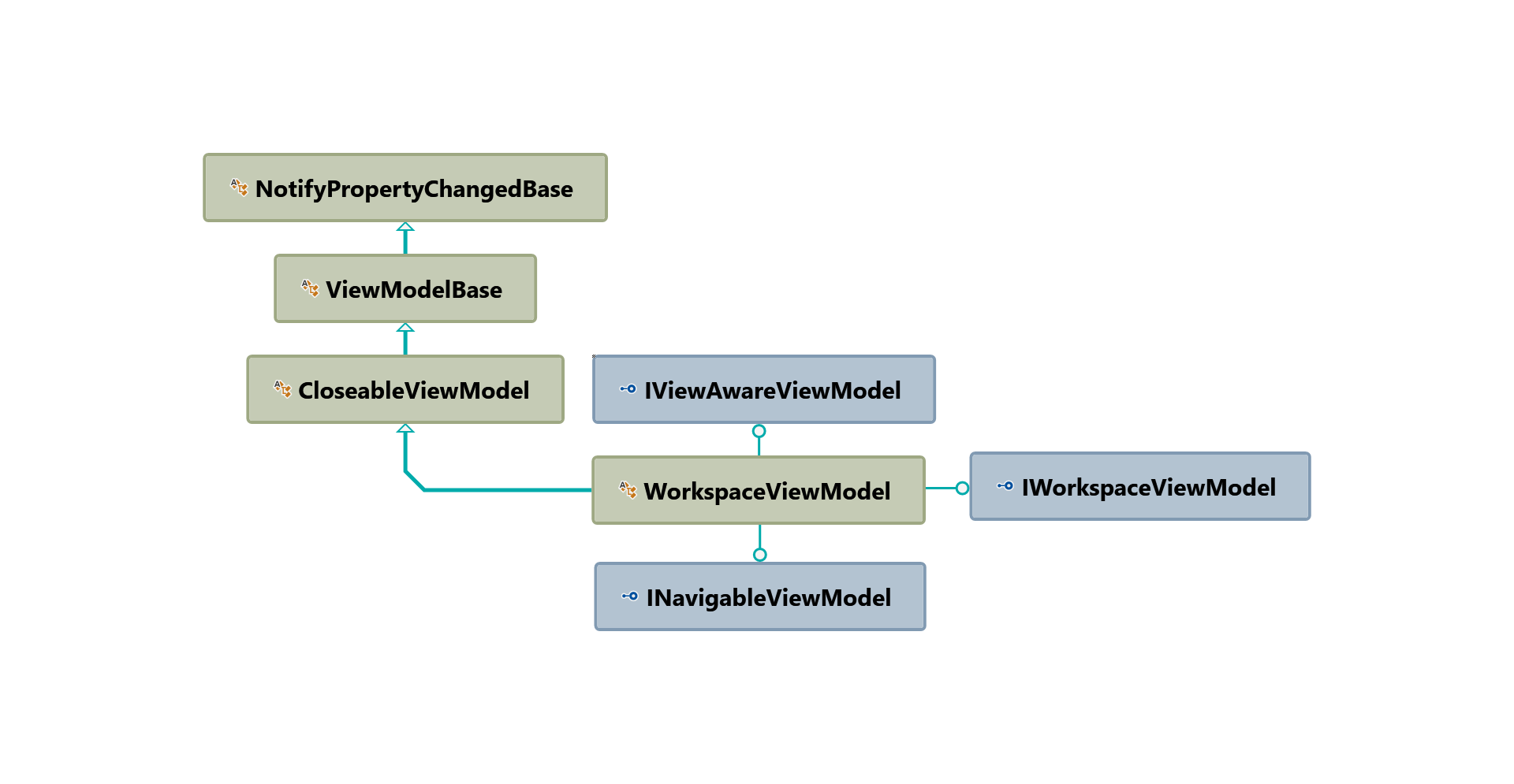 WorkspaceViewModel inheritance hierarchy diagram