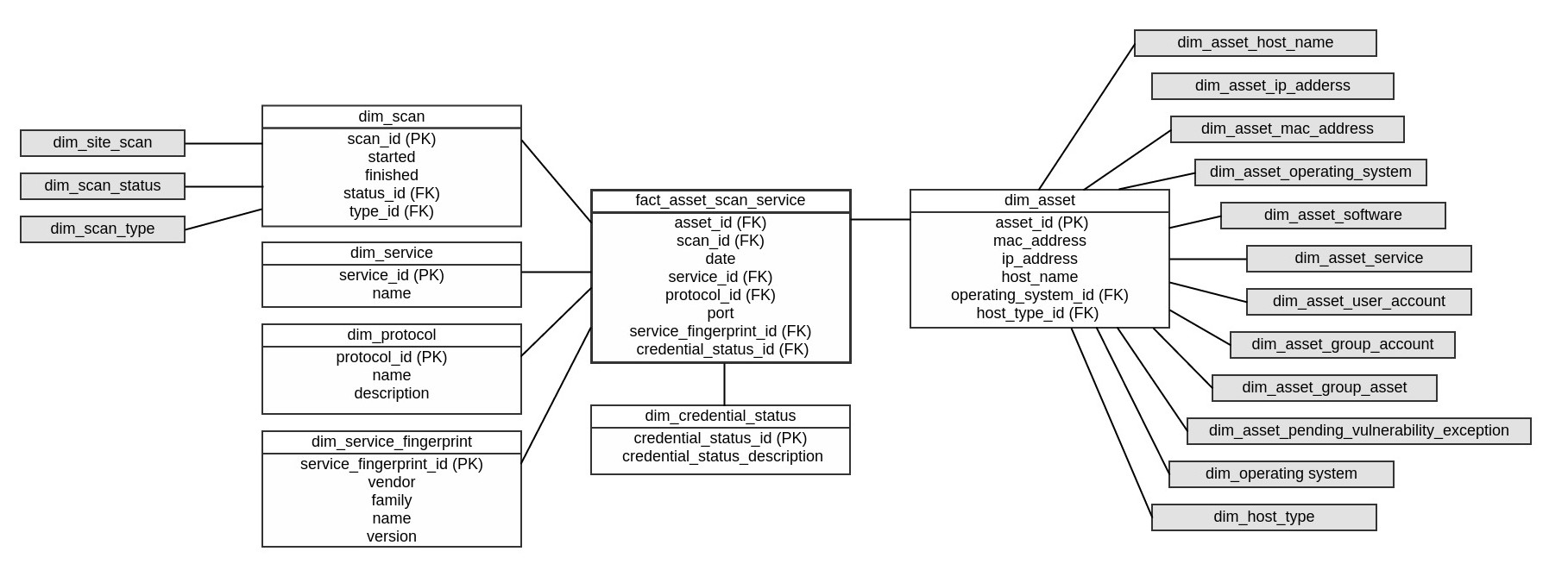 Dimensional model for fact_asset_scan_service