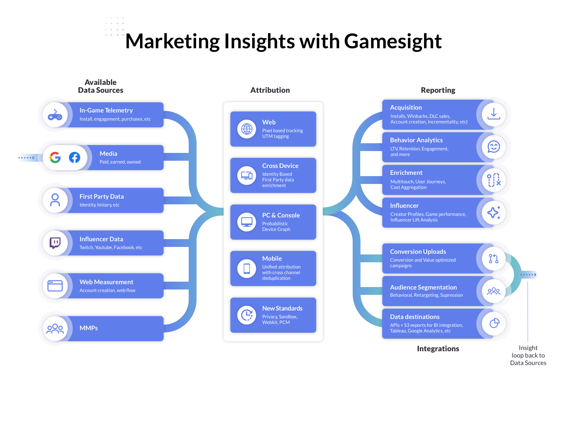 Gamesight platform data overview