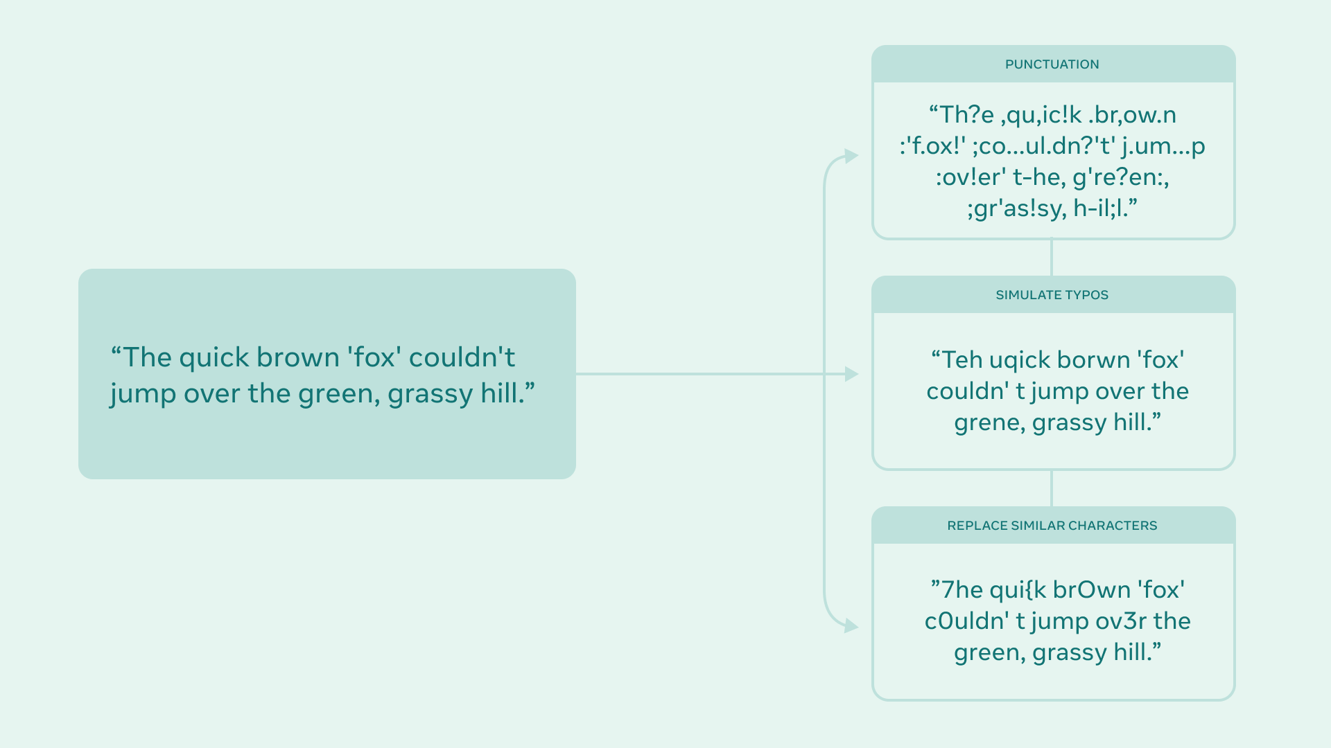 Illustration of the data augmentation