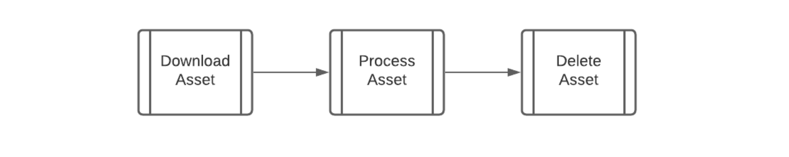 Asset processing in the Labelbox backend