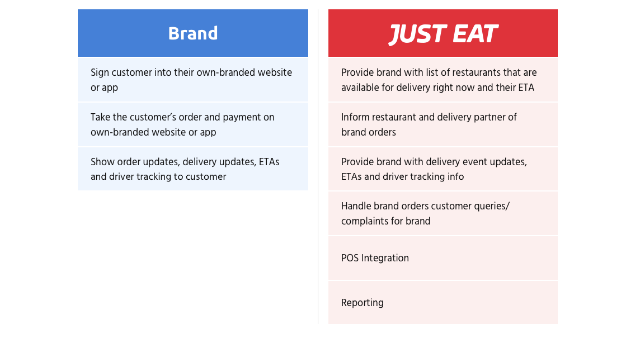 This diagram covers the orders that are placed on Brand Partner applications and excludes the orders that are placed on Just Eat Marketplace.