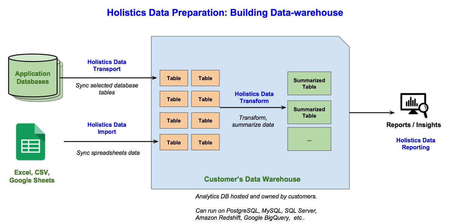 Holistics Data Preparation