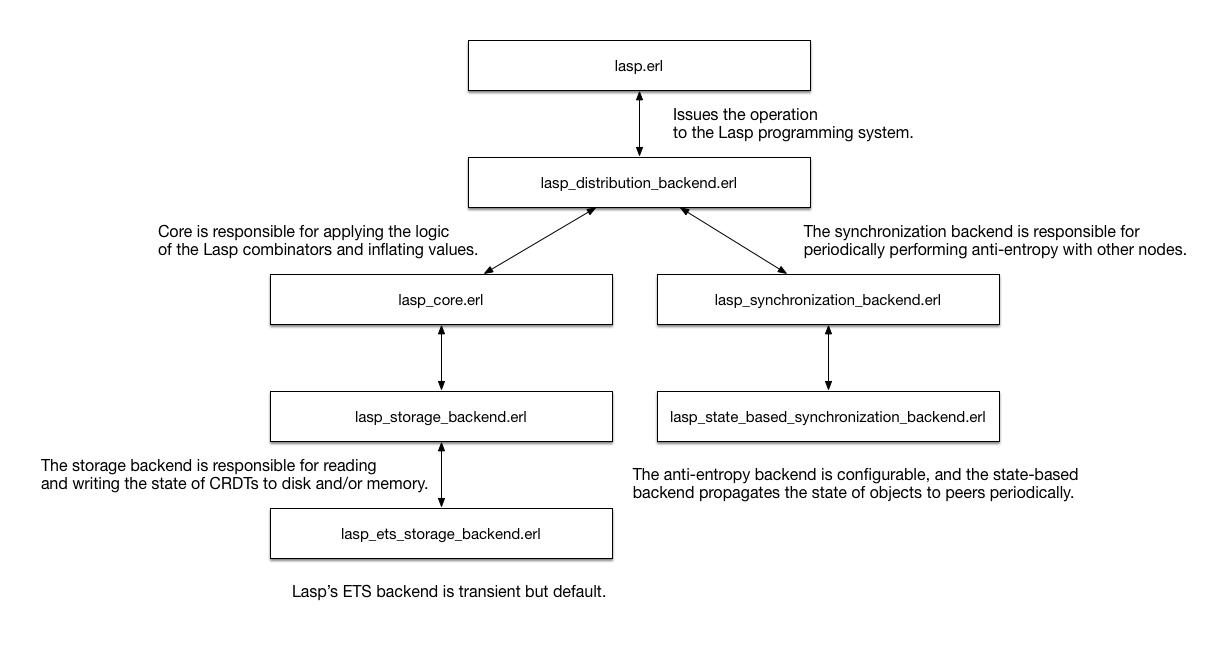 Anatomy of a Request · The Lasp Programming System