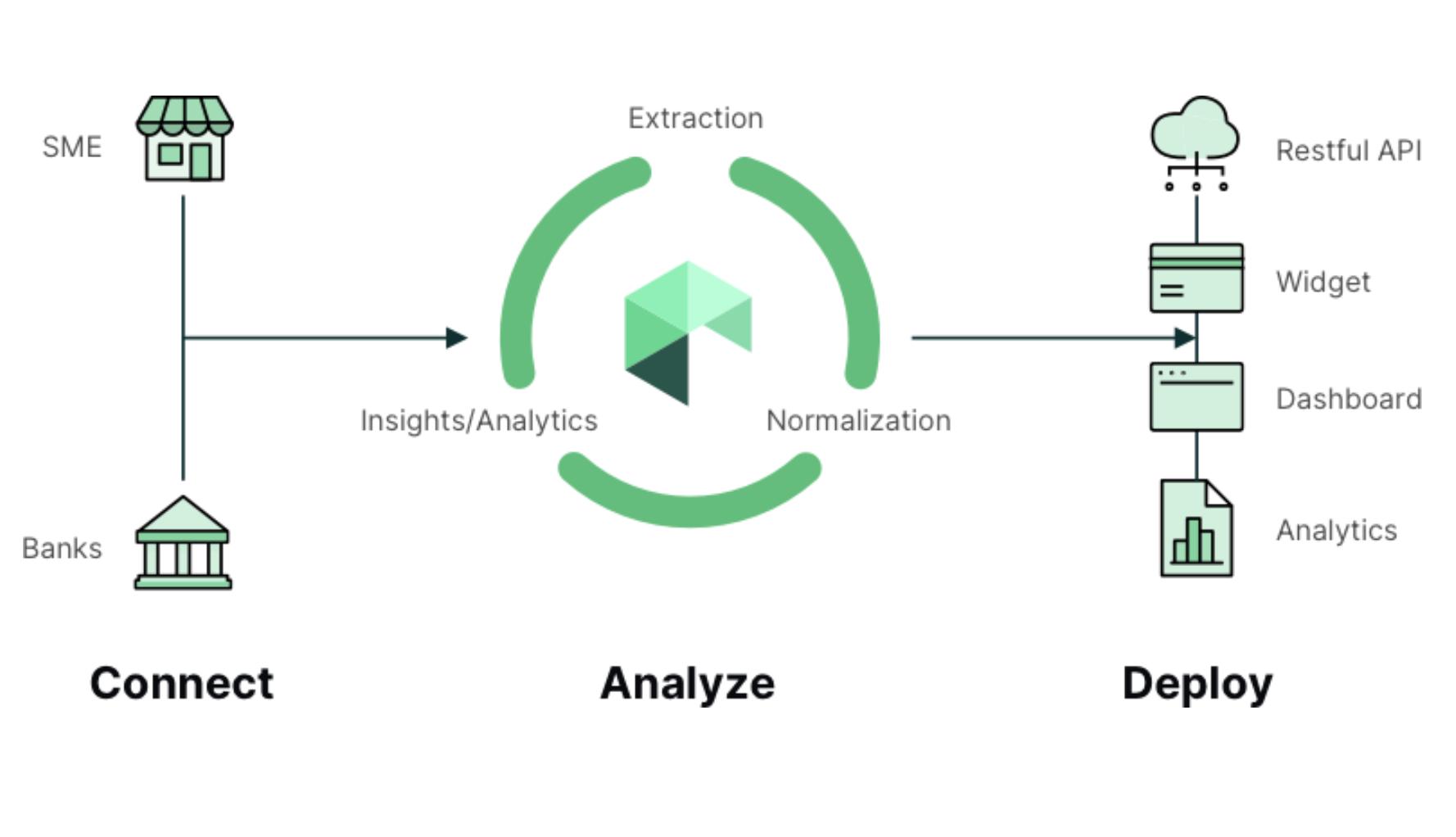 Railz - Connect, Analyze, Deploy. Click to Expand.