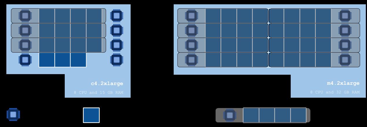Making efficient use of your compute resources - Seven Bridges