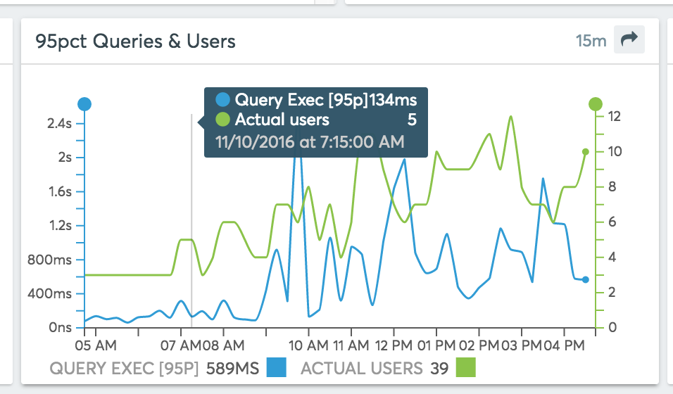 95pct slowest queries (left scale) compared to the number of unique users (right scale)