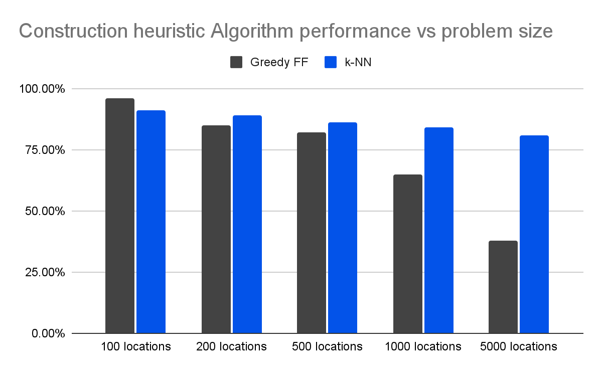 Figure 2: Influence of feature (size) on the Algorithm performance (% of optimised solution)