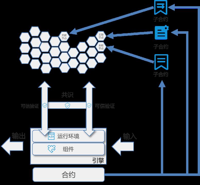 3-2-11 轻节点与合约拆分运行原理