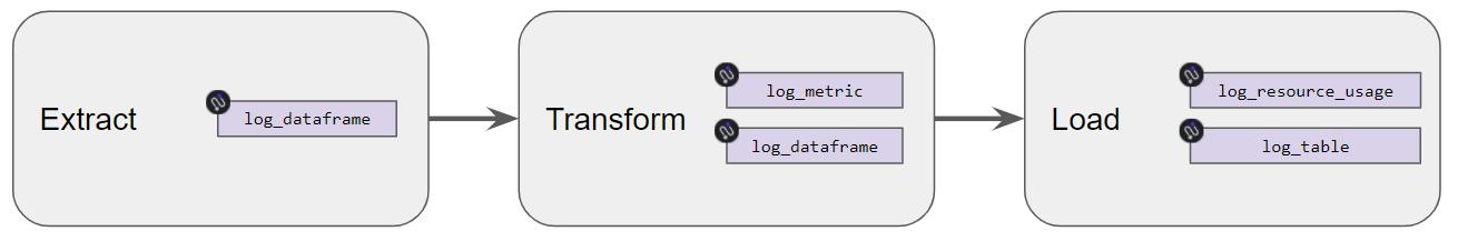 Using DBND logging functions to log dataframes, custom metrics, and resource usages.