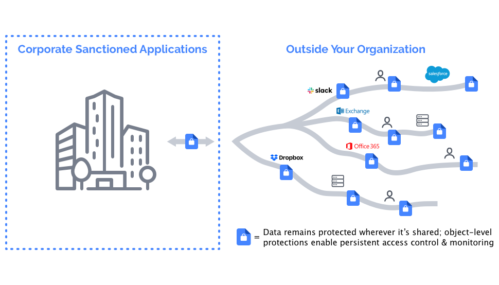 Data in and out of an organization