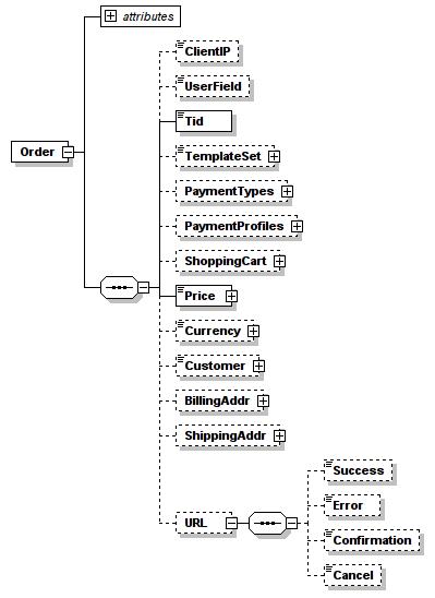 Order element description